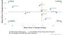 Flexsteel Industries, Inc. breached its 50 day moving average in a Bearish Manner : FLXS-US : June 21, 2017