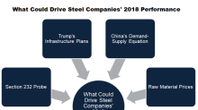 What Could Drive US Steel Companies' 2018 Performance?