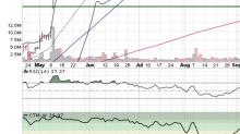 3 Big Stock Charts for Wednesday: Wayfair Inc (W), FireEye Inc (FEYE) and Ulta Beauty Inc (ULTA)