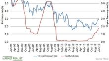 How the Federal Reserve Has Affected the Fixed Income Market