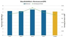What Analysts Predict for GlaxoSmithKline's 1Q18 Earnings