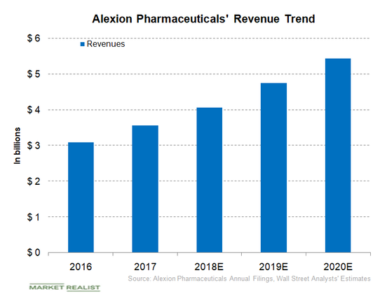 How Alexion Is Positioned in November