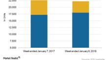Kansas City Southern's Traffic against Industry Volumes in Week 1