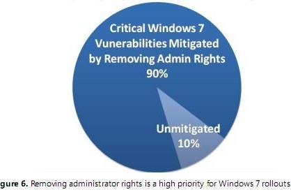Windows 7 is safer when the admin isn't around