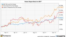 Why Home Depot Stock Rose 41% in 2017