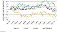 Why Best Buy Stock Fell 5.7% Yesterday