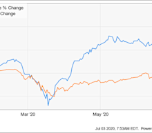 Why Wingstop Stock Was Up 61% in the First Half of 2020