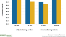 Why GIS's Earnings Could Remain Pressured in the Near Term
