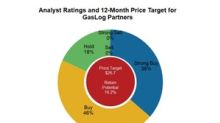 Analysts' Recommendations: GasLog Partners and Golar LNG