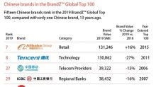 Haier Ranked In BrandZ Top 100 Most Valuable Brands