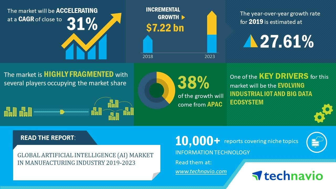 Global Artificial Intelligence (AI) Market in Manufacturing Industry 2019-2023 | Evolving Opportunities with Amazon Web Services Inc. and FANUC Corp. | Technavio
