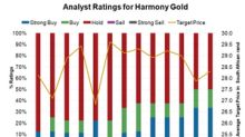 Could Harmony Gold Regain Analysts' Lost Favor?