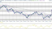 Tutto nelle aspettative, mercati in riduzione esposizioni