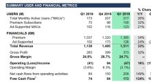 Spotify Technology S.A. Announces Financial Results for First Quarter 2019
