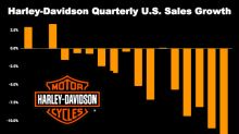 Harley-Davidson Sales Go From Bad to Worse