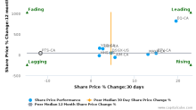 Points International Ltd. breached its 50 day moving average in a Bearish Manner : PTS-CA : November 9, 2017