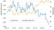 Gold's Modest Response to Europe's Localized Risks