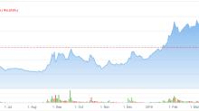 Cronos Stock Still Looks Overvalued