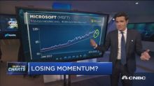 Technician says these are the best and worst momentum sto...