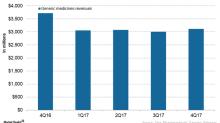 Teva Pharmaceutical's Generic Medicines Segment in 2017
