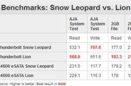Snow Leopard and Lion neck and neck on Thunderbolt file transfers
