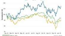 Comparing Cheniere Energy's Valuation to Peers'