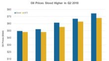 Will BP See Higher Upstream Earnings in Q2 2018?