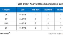 What Wall Street Analysts Recommend for DK, INT, PBR, and BP