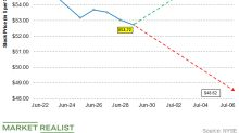 Forecasting the Stock Range for Whiting Using Implied Volatility