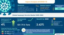 COVID-19 Impacts: Isopropyl Alcohol Market Will Accelerate at a CAGR of almost 4% through 2020-2024 | High Volume Consumption in Solvents to Boost Growth | Technavio