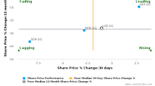 China Everbright Water Ltd. breached its 50 day moving average in a Bearish Manner : U9E-SG : April 19, 2017