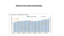 Iron Ore Inventories Stay Near Record Highs: Could Prices Cave?