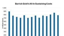 What's the Upside to Barrick Gold's Costs Going Forward?