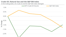 Analyzing Oil's Rise and Equity Indexes