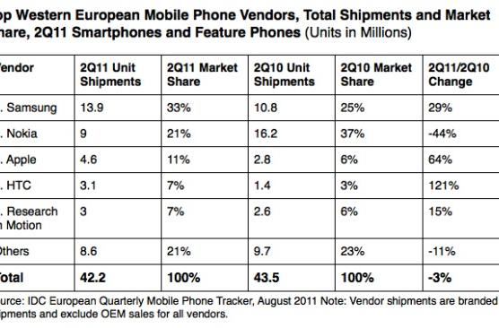 Smartphones out-ship feature phones in Europe, Samsung leads the way