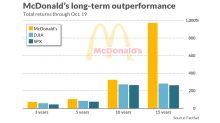 This is how McDonald's stacks up against two dozen restaurant chains