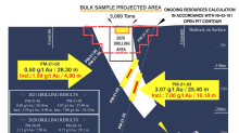 Pershimex Intercepts 7g / t Gold Over 10.1 Meters Below the Surface Pillar of the Former Pershing-Manitou Mine