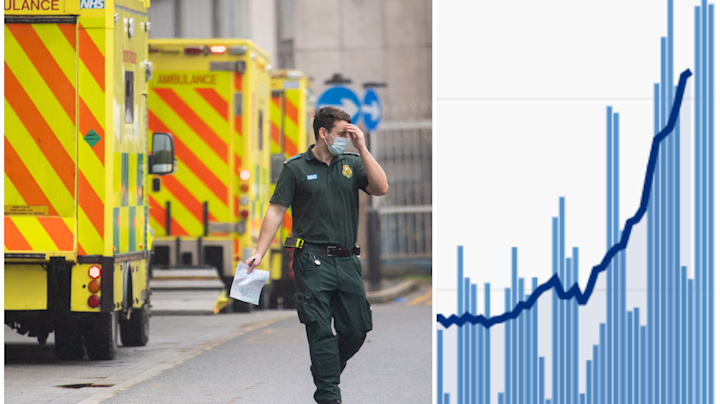COVID deaths 'likely to peak in next 10 days'