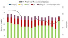 Analysts Favor 'Holds' on Bed Bath & Beyond ahead of Q4 Results