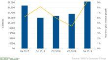What Drove Williams-Sonoma's Fourth-Quarter Revenue?