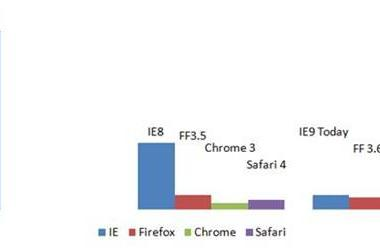 Internet Explorer 9 to sport GPU acceleration and HTML5 support