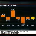 What China's Weak Export Data Means For Trade Talks