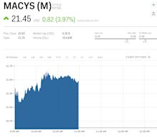 Macy's is luring online shoppers and its stock is winning Black Friday (M, AMZN)