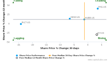 Acuity Brands, Inc. breached its 50 day moving average in a Bearish Manner : AYI-US : June 22, 2017