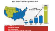 Behind Five Below's Rapid Store Expansion Strategy