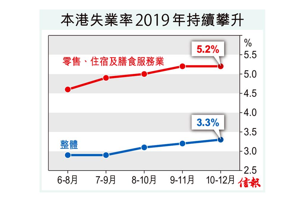 失業率升至3.3% 創兩年半高