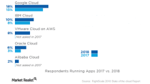 How Amazon Web Services Could Continue to Overshadow Azure