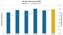 A Look at Eli Lilly's Valuations on June 25