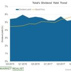 Total Ranks Fourth with a 4.7% Dividend Yield