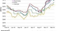 How Diammonium Phosphate Prices Fared Last Week